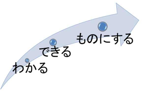 3ステップ矢印