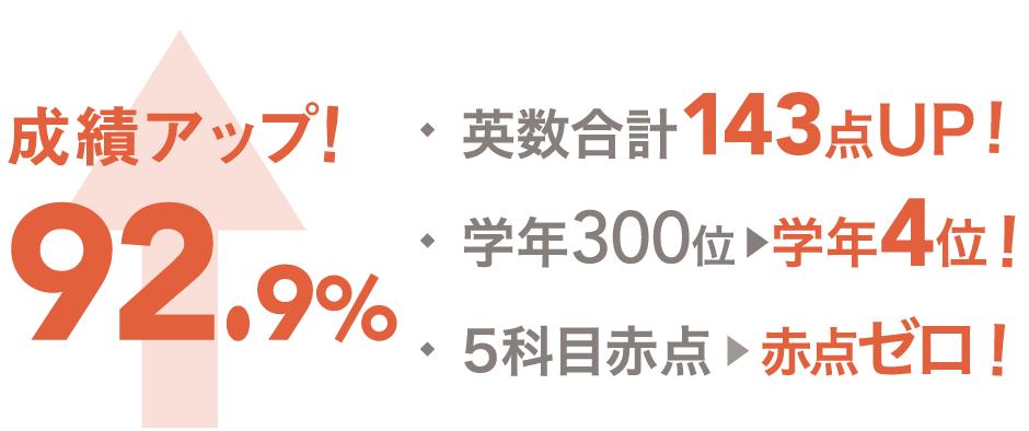 成績アップ92.9%