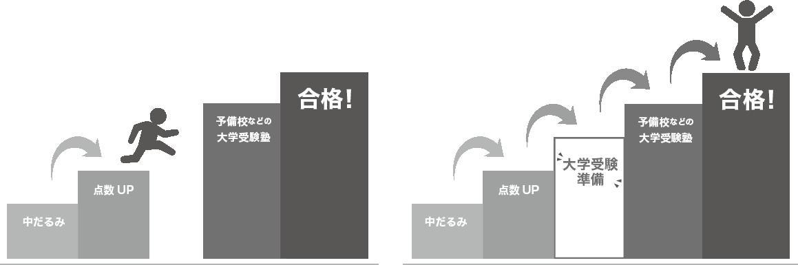中だるみ→点数UP→大学受験準備→大学受験対策→合格
