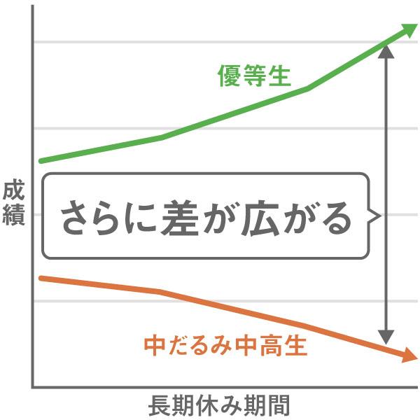 中だるみ中高生と優等生の差がさらに広がる図